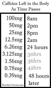 Caffeine half life chart